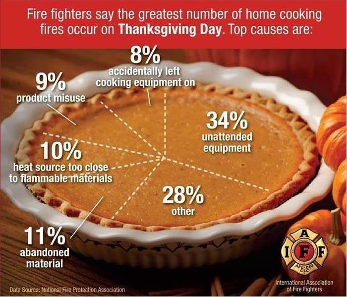 Thanksgiving fire safety causes
